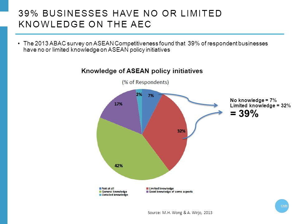39% BUSINESSES HAVE NO OR LIMITED KNOWLEDGE ON THE AEC Source: M.H.