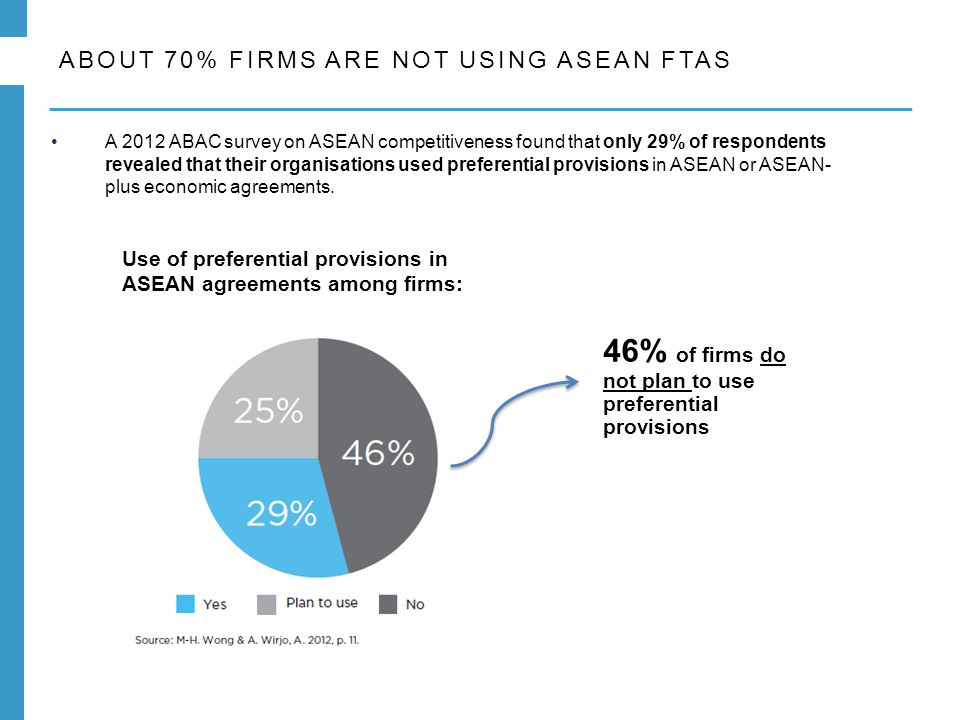 ABOUT 70% FIRMS ARE NOT USING ASEAN FTAS A 2012 ABAC survey on ASEAN competitiveness found that only 29% of respondents revealed that their organisations used preferential provisions in ASEAN or ASEAN- plus economic agreements.