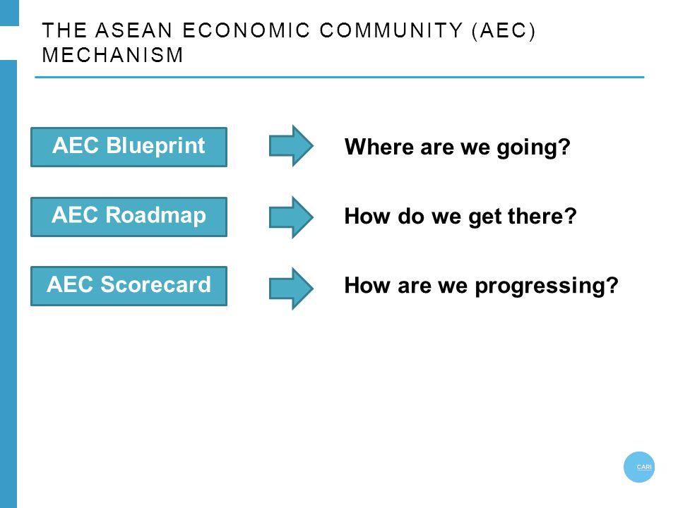 THE ASEAN ECONOMIC COMMUNITY (AEC) MECHANISM AEC Blueprint AEC Roadmap AEC Scorecard Where are we going? How do we get there? How are we progressing?