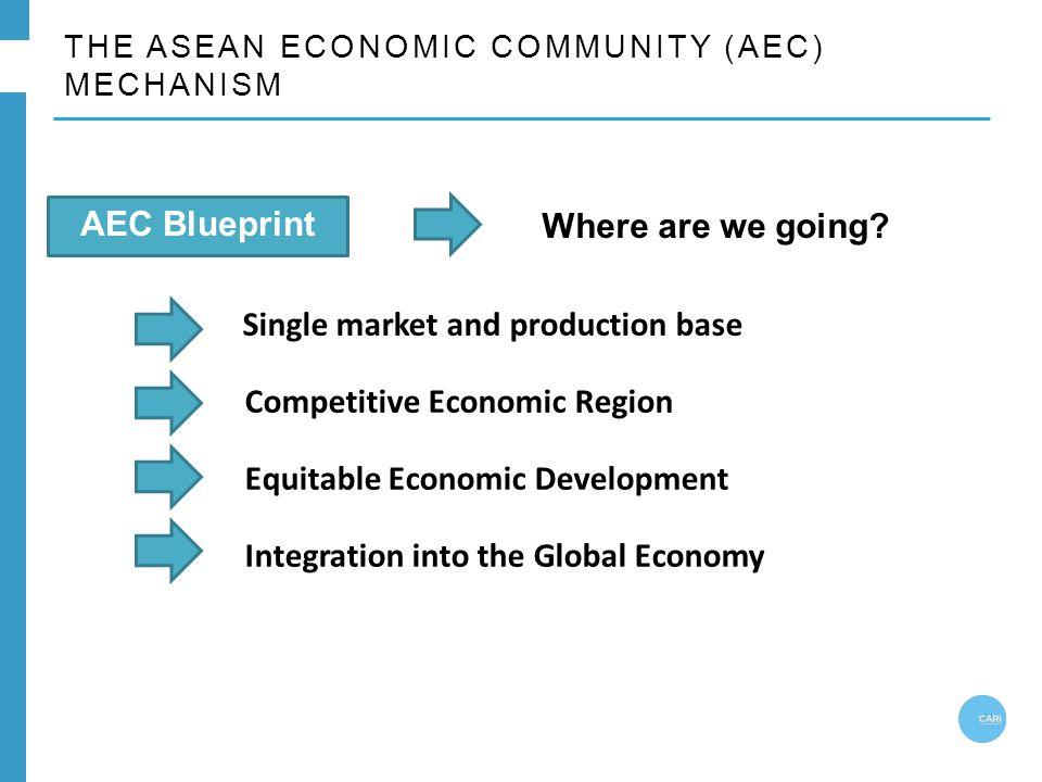 THE ASEAN ECONOMIC COMMUNITY (AEC) MECHANISM Single market and production base Competitive Economic Region Equitable Economic Development Integration into the Global Economy AEC Blueprint Where are we going