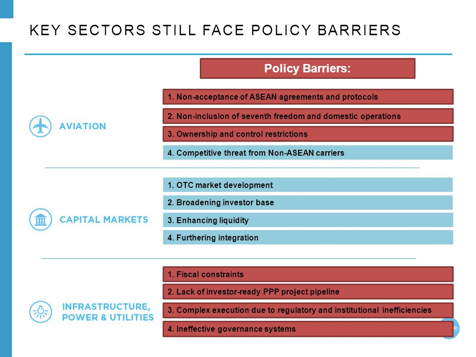 KEY SECTORS STILL FACE POLICY BARRIERS Policy Barriers: 1. Non-acceptance of ASEAN agreements and protocols 2. Non-inclusion of seventh freedom and do