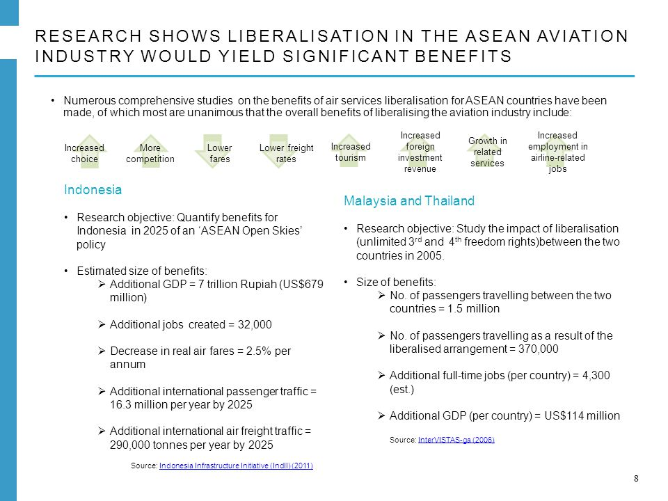 RESEARCH SHOWS LIBERALISATION IN THE ASEAN AVIATION INDUSTRY WOULD YIELD SIGNIFICANT BENEFITS 8 Numerous comprehensive studies on the benefits of air services liberalisation for ASEAN countries have been made, of which most are unanimous that the overall benefits of liberalising the aviation industry include: Increased tourism Increased foreign investment revenue Growth in related services Increased employment in airline-related jobs Indonesia Research objective: Quantify benefits for Indonesia in 2025 of an 'ASEAN Open Skies' policy Estimated size of benefits:  Additional GDP = 7 trillion Rupiah (US$679 million)  Additional jobs created = 32,000  Decrease in real air fares = 2.5% per annum  Additional international passenger traffic = 16.3 million per year by 2025  Additional international air freight traffic = 290,000 tonnes per year by 2025 Source: Indonesia Infrastructure Initiative (IndII) (2011)Indonesia Infrastructure Initiative (IndII) (2011) Malaysia and Thailand Research objective: Study the impact of liberalisation (unlimited 3 rd and 4 th freedom rights)between the two countries in 2005.