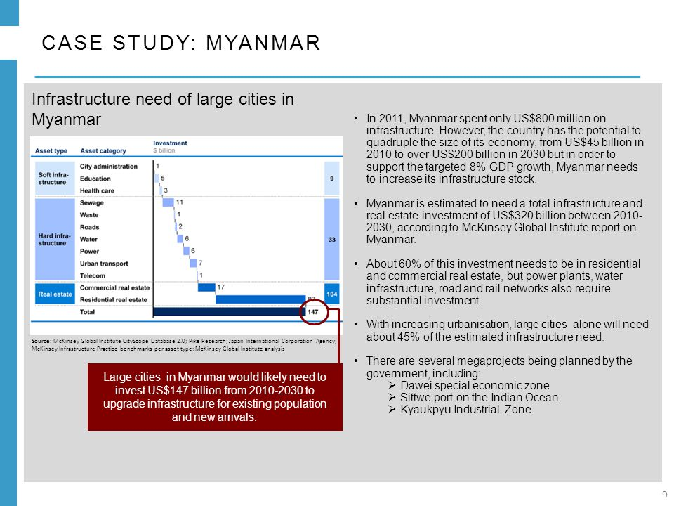In 2011, Myanmar spent only US$800 million on infrastructure.