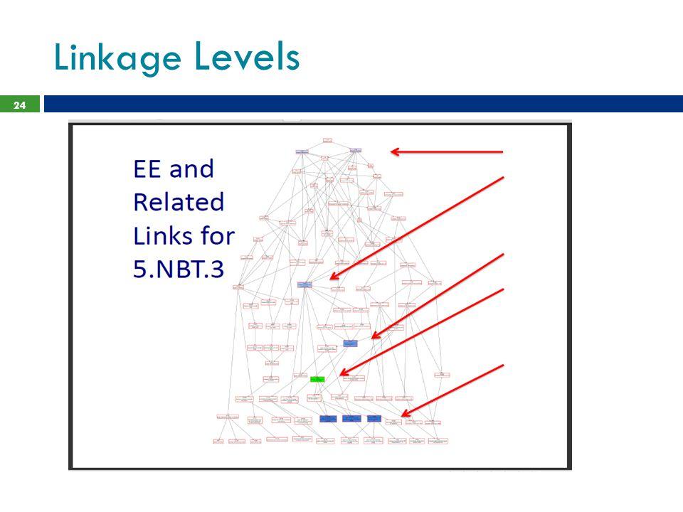 Linkage Levels 24