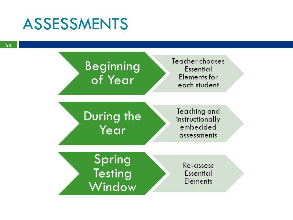 ASSESSMENTS 53 Beginning of Year Teacher chooses Essential Elements for each student During the Year Teaching and instructionally embedded assessments Spring Testing Window Re-assess Essential Elements