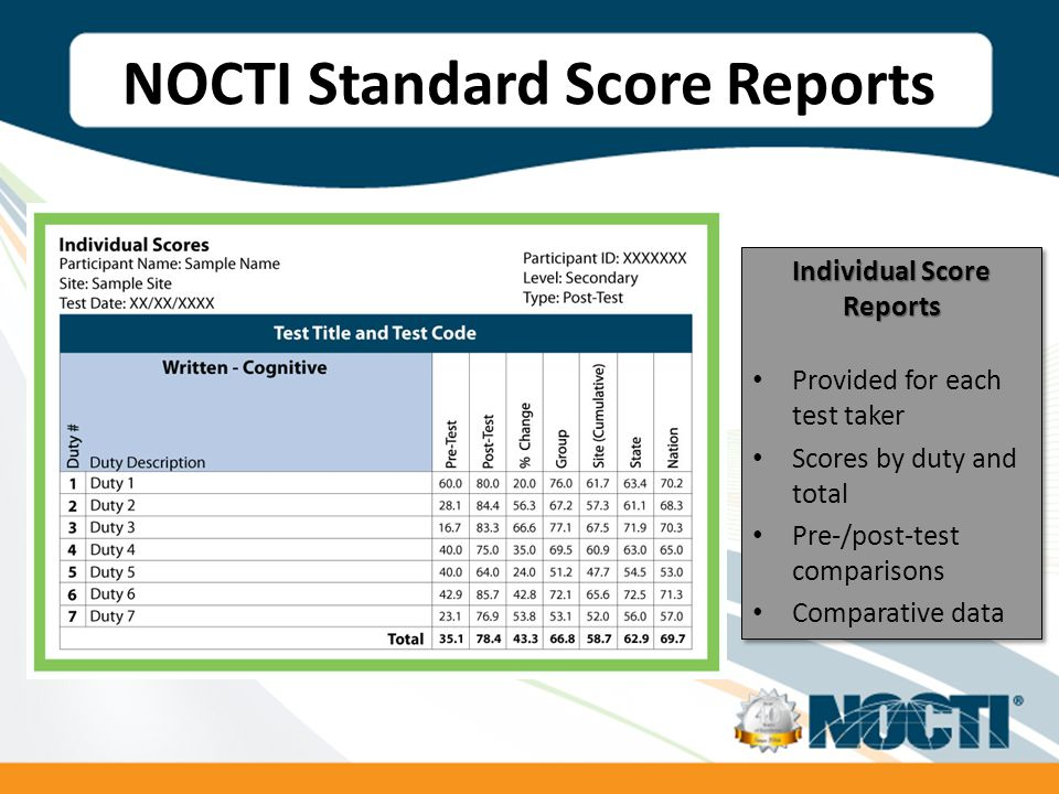 NOCTI Standard Score Reports Individual Score Reports Provided for each test taker Scores by duty and total Pre-/post-test comparisons Comparative data Individual Score Reports Provided for each test taker Scores by duty and total Pre-/post-test comparisons Comparative data
