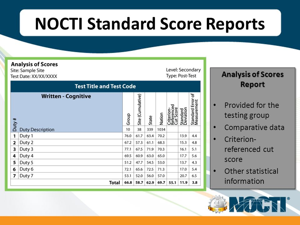 NOCTI Standard Score Reports Analysis of Scores Report Provided for the testing group Comparative data Criterion- referenced cut score Other statistical information Analysis of Scores Report Provided for the testing group Comparative data Criterion- referenced cut score Other statistical information