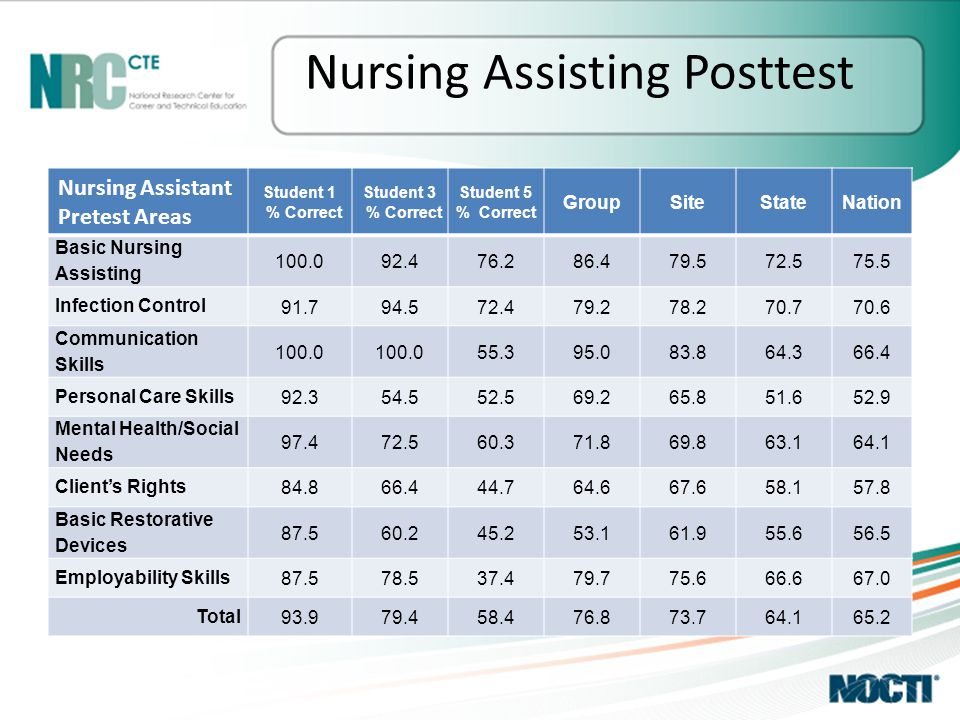 Nursing Assisting Posttest Nursing Assistant Pretest Areas Student 1 % Correct Student 3 % Correct Student 5 % Correct GroupSiteStateNation Basic Nursing Assisting 100.092.476.286.479.572.575.5 Infection Control 91.794.572.479.278.270.770.6 Communication Skills 100.0 55.395.083.864.366.4 Personal Care Skills 92.354.552.569.265.851.652.9 Mental Health/Social Needs 97.472.560.371.869.863.164.1 Client's Rights 84.866.444.764.667.658.157.8 Basic Restorative Devices 87.560.245.253.161.955.656.5 Employability Skills 87.578.537.479.775.666.667.0 Total 93.979.458.476.873.764.165.2