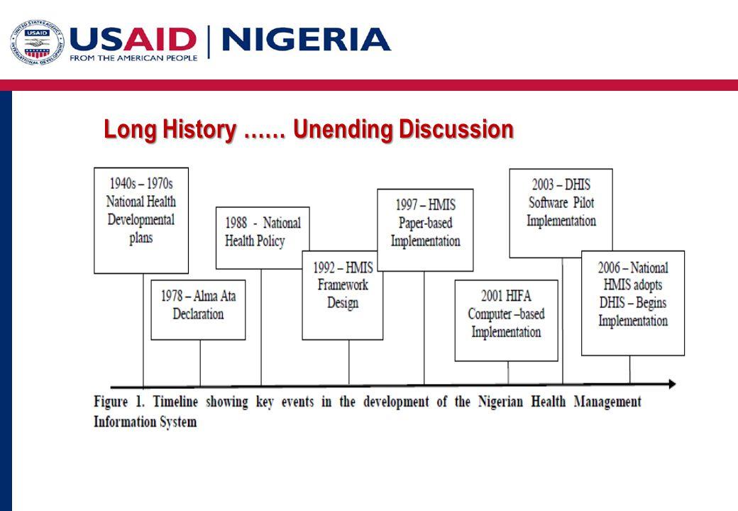 Long History …… Unending Discussion