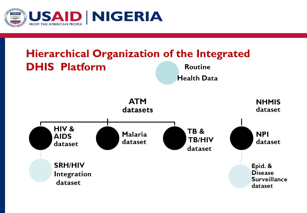 Hierarchical Organization of the Integrated DHIS Platform Routine Health Data ATM datasets HIV & AIDS dataset Malaria dataset NHMIS dataset NPI dataset Epid.