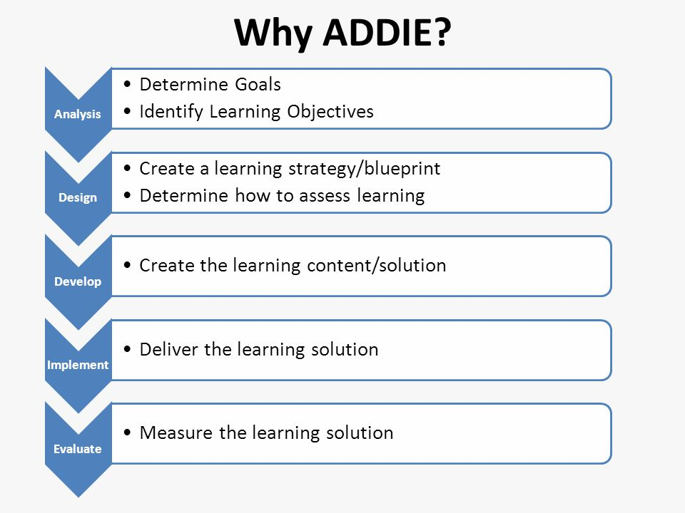 Analysis Determine Goals Identify Learning Objectives Develop Create the learning content/solution Implement Deliver the learning solution Evaluate Measure the learning solution Design Why ADDIE.