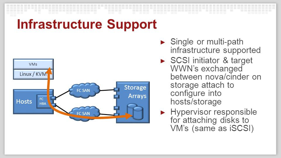 Infrastructure Support ► Single or multi-path infrastructure supported ► SCSI initiator & target WWN's exchanged between nova/cinder on storage attach to configure into hosts/storage ► Hypervisor responsible for attaching disks to VM's (same as iSCSI) Hosts FC HBA FC SAN Storage Arrays Linux / KVM VMs