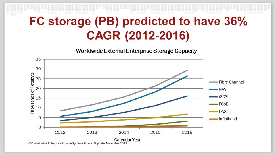 FC storage (PB) predicted to have 36% CAGR (2012-2016)