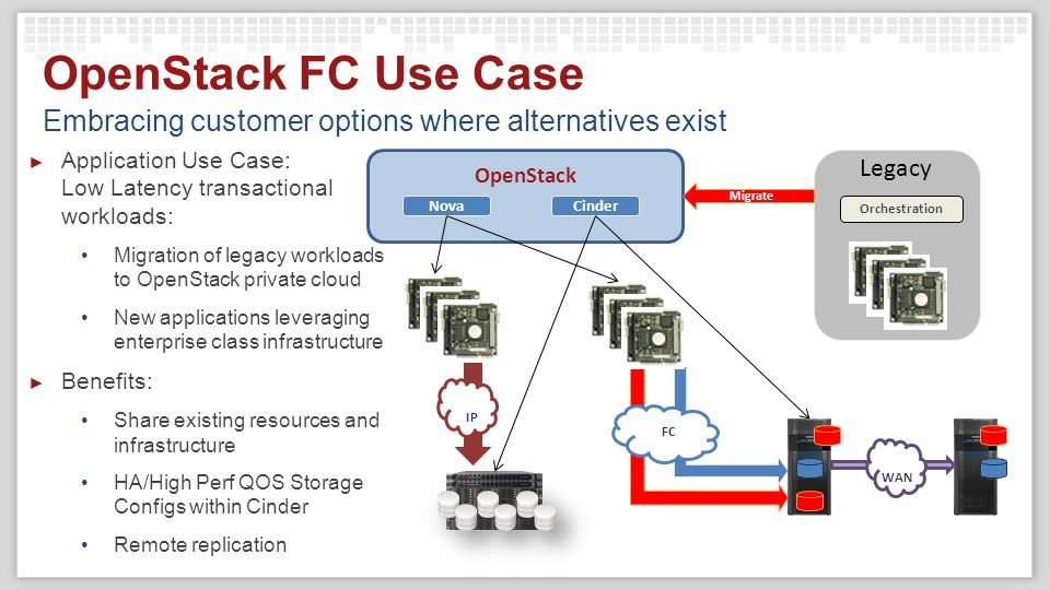 STORAGE VENDOR WORK BEING DONE WITH FIBRE CHANNEL