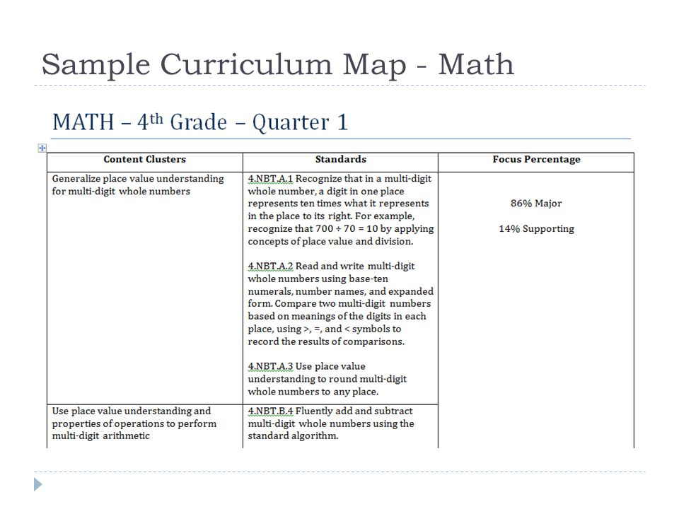 Sample Curriculum Map - Math