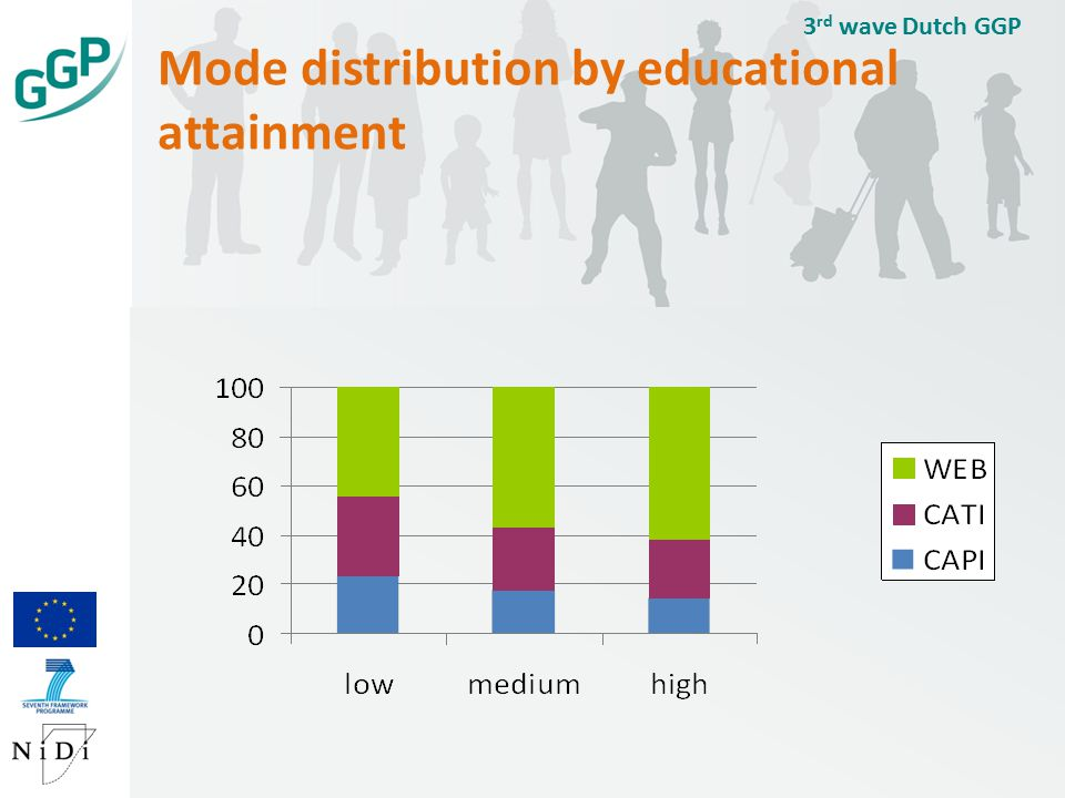 Mode distribution by educational attainment 3 rd wave Dutch GGP