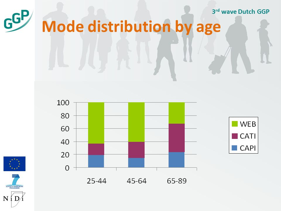 Mode distribution by age 3 rd wave Dutch GGP