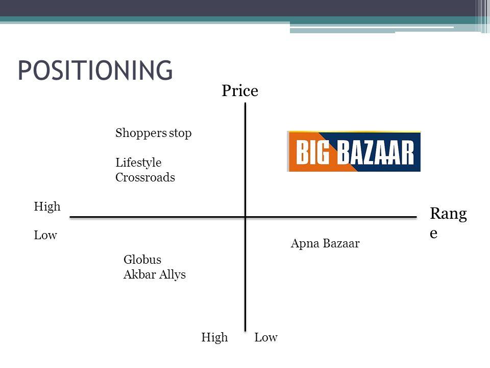 POSITIONING Price Rang e High Low Shoppers stop Lifestyle Crossroads Globus Akbar Allys Apna Bazaar Big Bazaar