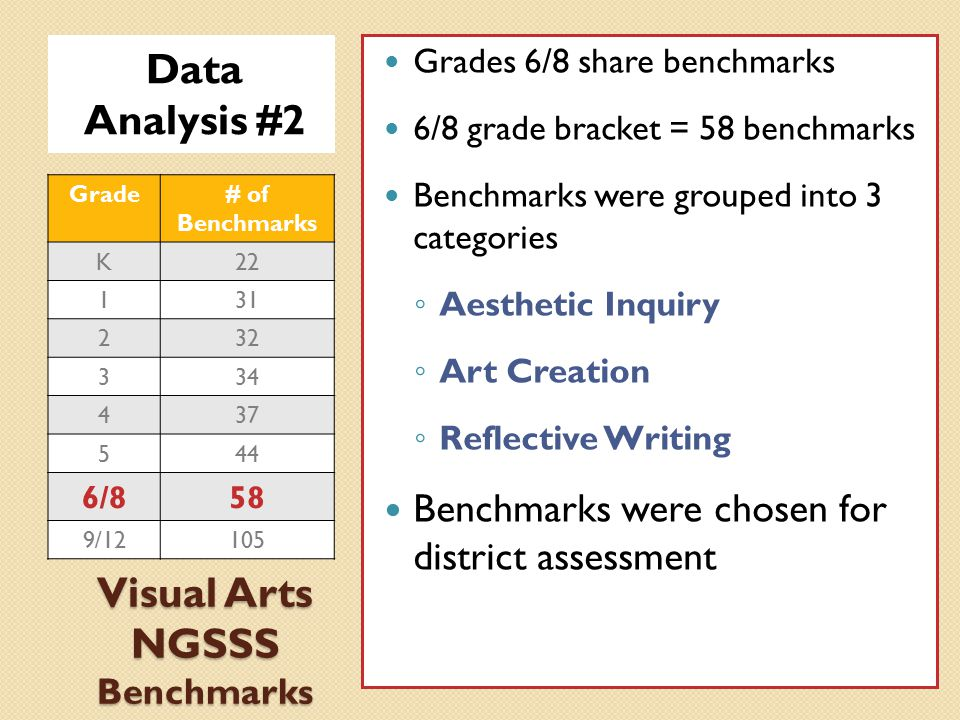 Visual Arts NGSSS Benchmarks Data Analysis #2 Grades 6/8 share benchmarks 6/8 grade bracket = 58 benchmarks Benchmarks were grouped into 3 categories ◦ Aesthetic Inquiry ◦ Art Creation ◦ Reflective Writing Benchmarks were chosen for district assessment Grade# of Benchmarks K22 131 232 334 437 544 6/858 9/12105