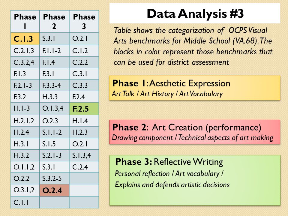 Table shows the categorization of OCPS Visual Arts benchmarks for Middle School (VA.68).