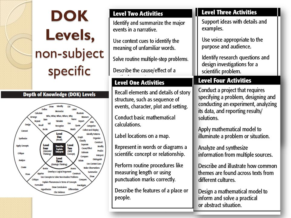 DOK Levels, non-subject specific