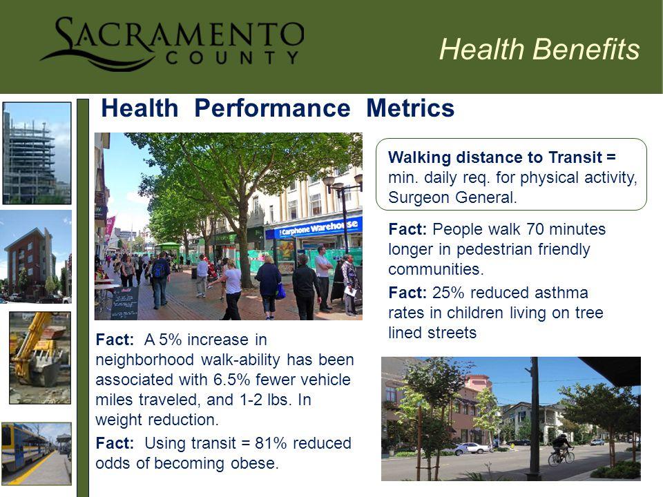 Health Performance Metrics Health Benefits Walking distance to Transit = min.