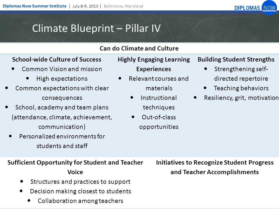 Climate Blueprint – Pillar IV Can do Climate and Culture School-wide Culture of Success  Common Vision and mission  High expectations  Common expectations with clear consequences  School, academy and team plans (attendance, climate, achievement, communication)  Personalized environments for students and staff Highly Engaging Learning Experiences  Relevant courses and materials  Instructional techniques  Out-of-class opportunities Building Student Strengths  Strengthening self- directed repertoire  Teaching behaviors  Resiliency, grit, motivation Sufficient Opportunity for Student and Teacher Voice  Structures and practices to support  Decision making closest to students  Collaboration among teachers Initiatives to Recognize Student Progress and Teacher Accomplishments