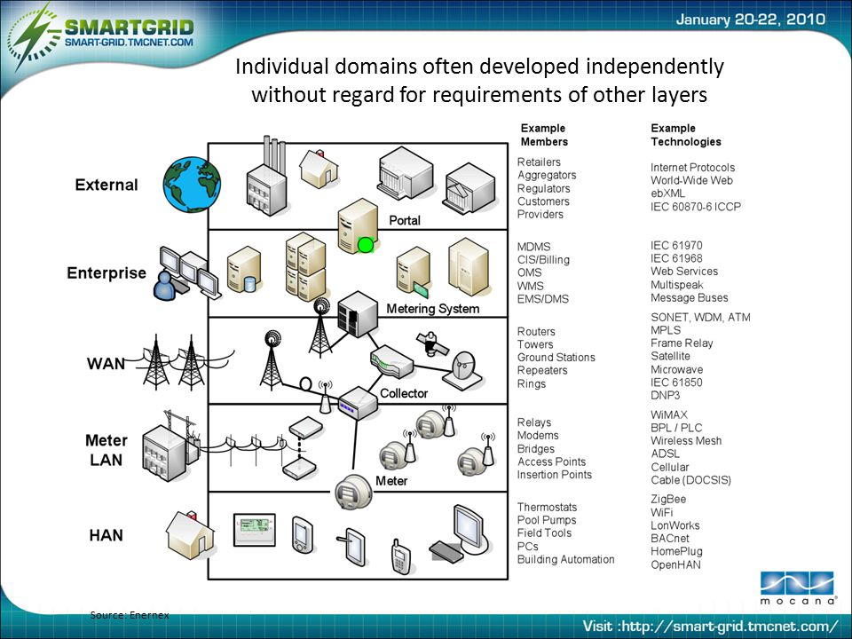 Individual domains often developed independently without regard for requirements of other layers Source: Enernex