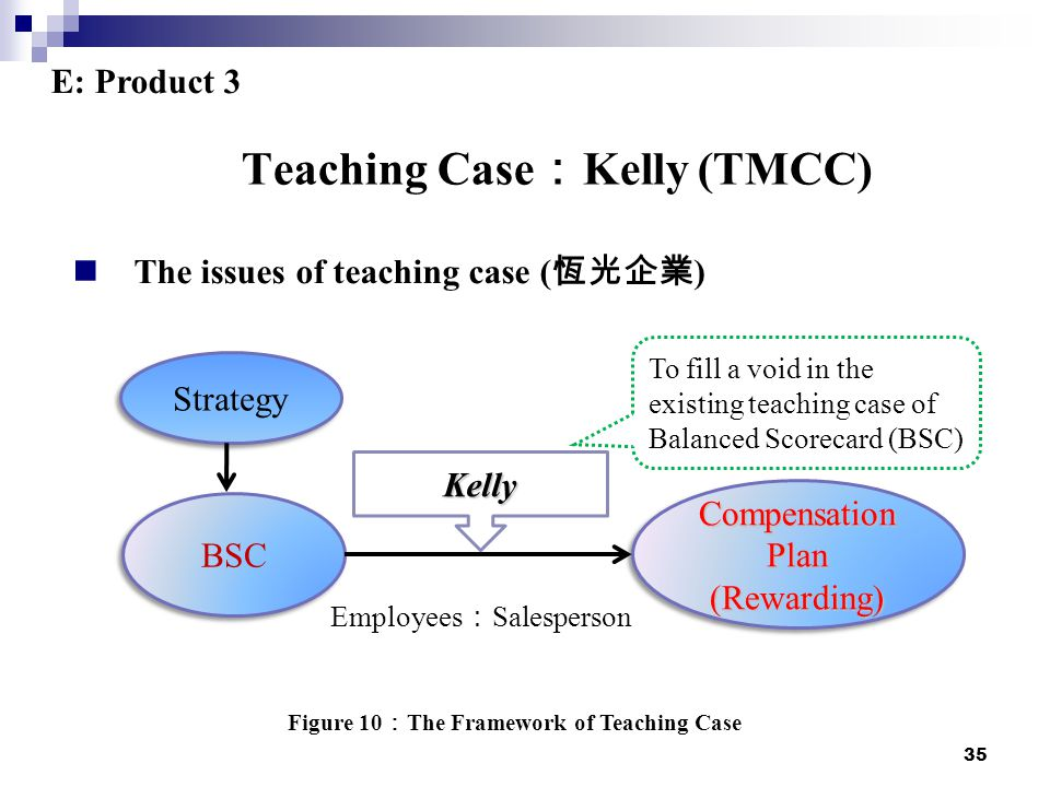 35 Teaching Case : Kelly (TMCC) The issues of teaching case ( 恆光企業 ) Strategy BSC Compensation Plan (Rewarding) (Rewarding) Kelly Employees : Salesperson To fill a void in the existing teaching case of Balanced Scorecard (BSC) Figure 10 : The Framework of Teaching Case E: Product 3
