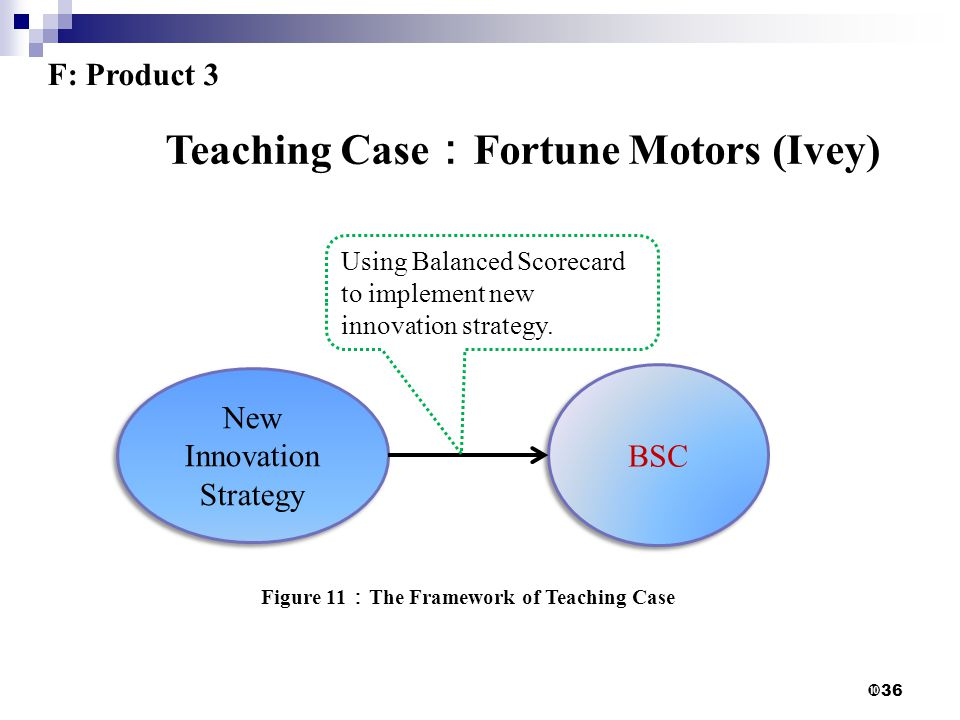  36 New Innovation Strategy BSC Figure 11 : The Framework of Teaching Case Teaching Case : Fortune Motors (Ivey) Using Balanced Scorecard to implement new innovation strategy.