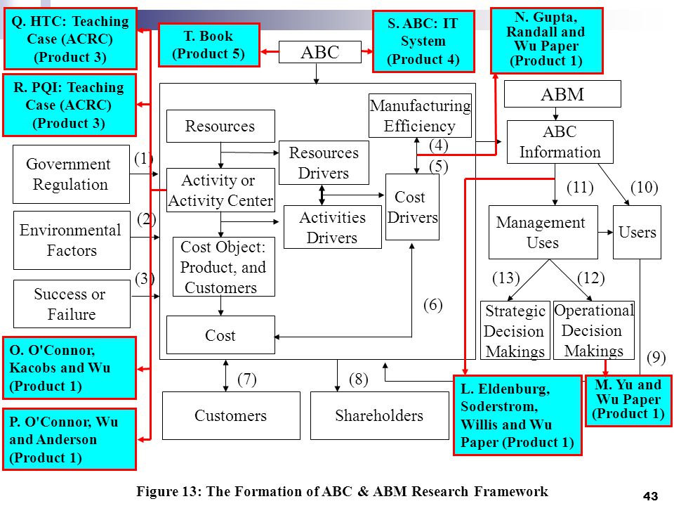 43 Government Regulation Environmental Factors ABC CustomersShareholders Figure 13: The Formation of ABC & ABM Research Framework Resources Cost Object: Product, and Customers Cost Activities Drivers Resources Drivers Activity or Activity Center Cost Drivers Strategic Decision Makings Operational Decision Makings Management Uses Users ABC Information ABM Manufacturing Efficiency Success or Failure (11) (7) (1) (2) (13) (10) (12) (6) (9) (3 ) (5) (4) (8) L.
