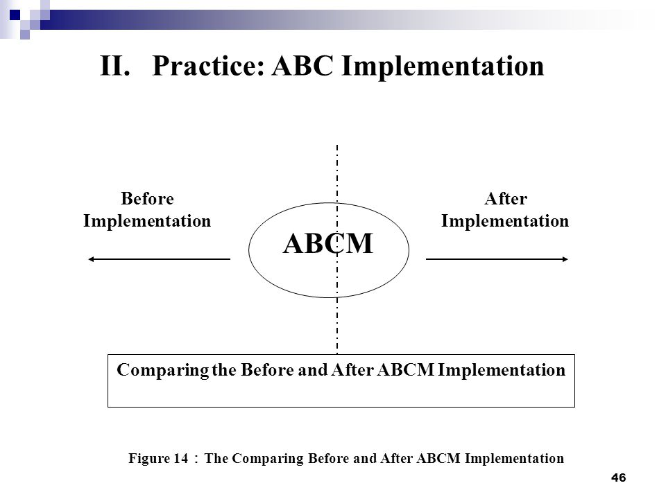 46 ABCM Before Implementation After Implementation Comparing the Before and After ABCM Implementation II.Practice: ABC Implementation Figure 14 : The Comparing Before and After ABCM Implementation