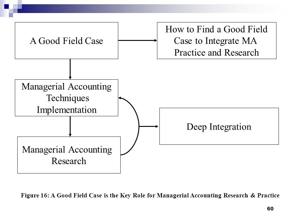60 A Good Field Case Managerial Accounting Techniques Implementation Managerial Accounting Research How to Find a Good Field Case to Integrate MA Practice and Research Figure 16: A Good Field Case is the Key Role for Managerial Accounting Research & Practice Deep Integration