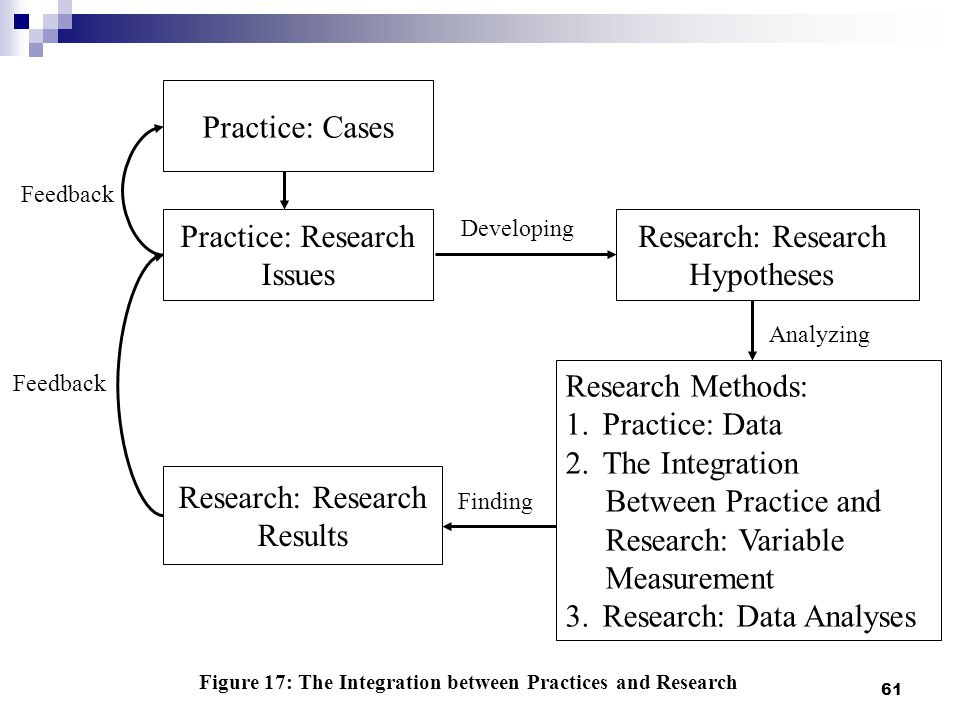 61 Practice: Research Issues Research: Research Hypotheses Research Methods: 1.Practice: Data 2.The Integration Between Practice and Research: Variable Measurement 3.Research: Data Analyses Figure 17: The Integration between Practices and Research Finding Developing Analyzing Research: Research Results Feedback Practice: Cases Feedback