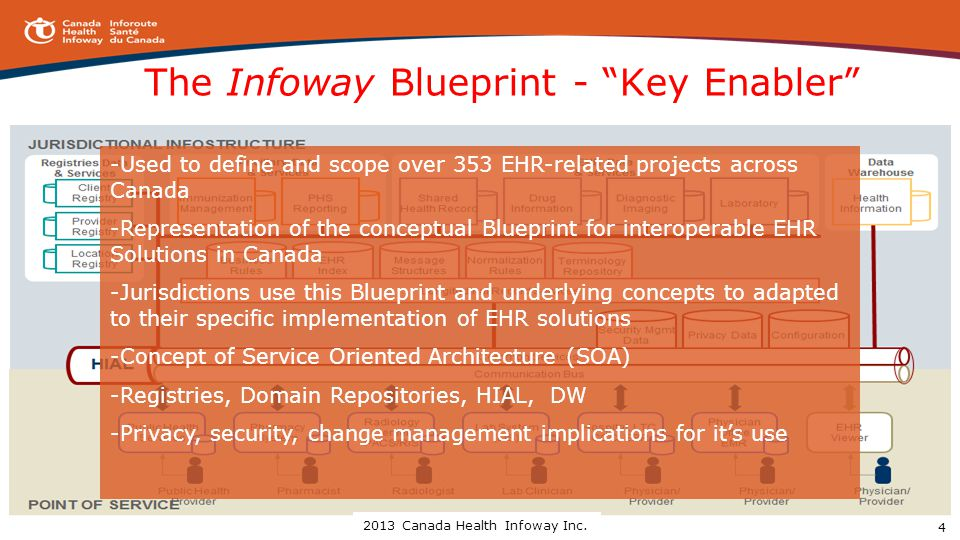 The Infoway Blueprint - Key Enabler -Used to define and scope over 353 EHR-related projects across Canada -Representation of the conceptual Blueprint for interoperable EHR Solutions in Canada -Jurisdictions use this Blueprint and underlying concepts to adapted to their specific implementation of EHR solutions -Concept of Service Oriented Architecture (SOA) -Registries, Domain Repositories, HIAL, DW -Privacy, security, change management implications for it's use 4 2013 Canada Health Infoway Inc.