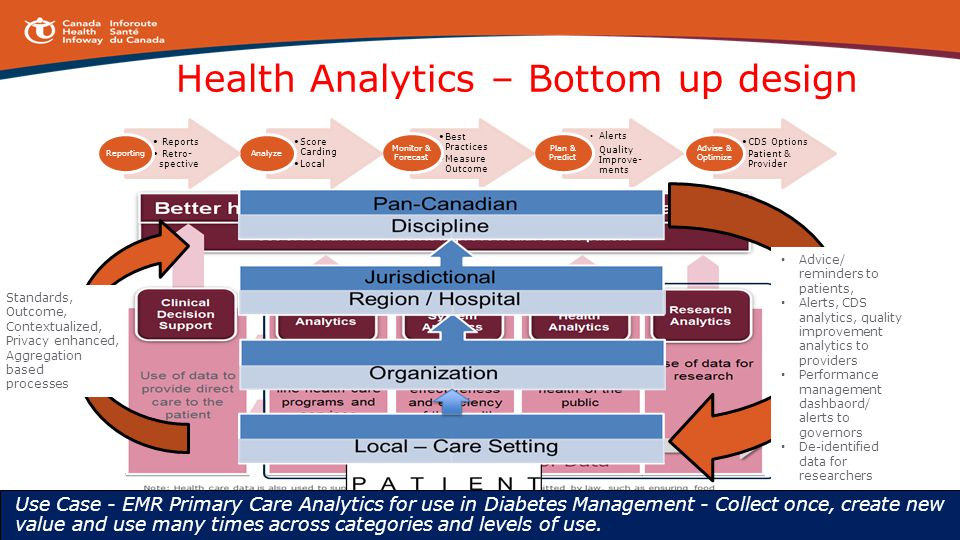 2013 Canada Health Infoway Inc. Health Analytics – Bottom up design CDS Options Patient & Provider Advise & Optimize Alerts Quality Improve- ments Pla