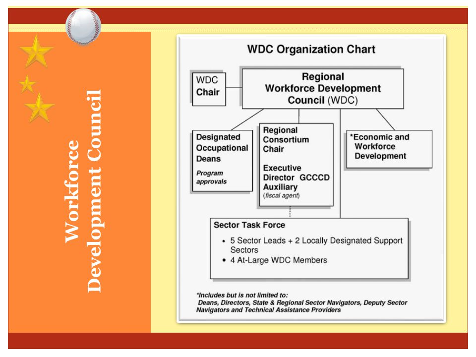 Workforce Development Council (WDC) Meets monthly – Friday mornings Includes: Designated Occupational Deans WEDD Deans/Directors Consortium staff Faculty Open to others!