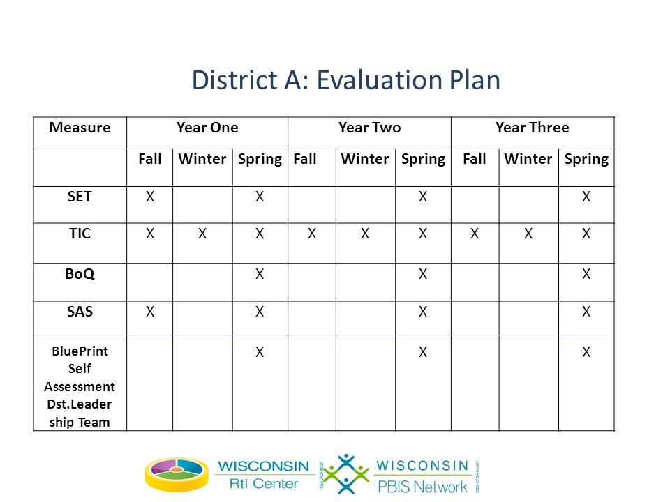 District A: Evaluation Plan MeasureYear OneYear TwoYear Three FallWinterSpringFallWinterSpringFallWinterSpring SETXXXX TICXXXXXXXXX BoQXXX SAS BluePrint Self Assessment Dst.Leader ship Team XXXXX XXXX XXXX