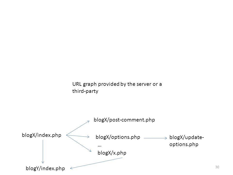 URL graph provided by the server or a third-party blogX/index.php blogX/post-comment.php blogX/options.php blogX/update- options.php blogX/x.php … blogY/index.php 30