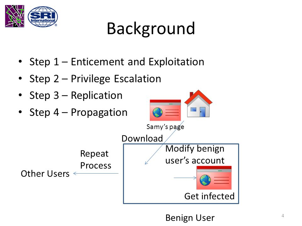 Background Step 1 – Enticement and Exploitation Step 2 – Privilege Escalation Step 3 – Replication Step 4 – Propagation Download Modify benign user's account Get infected Benign User Samy's page Repeat Process Other Users 4