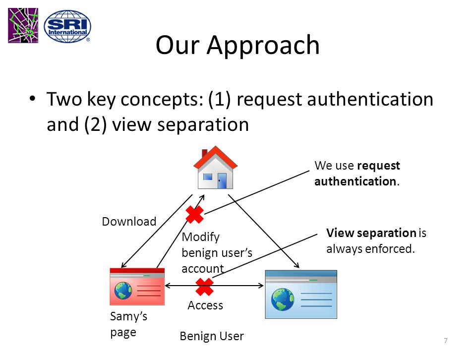 Our Approach Two key concepts: (1) request authentication and (2) view separation Download Samy's page Modify benign user's account Benign User Access We use request authentication.