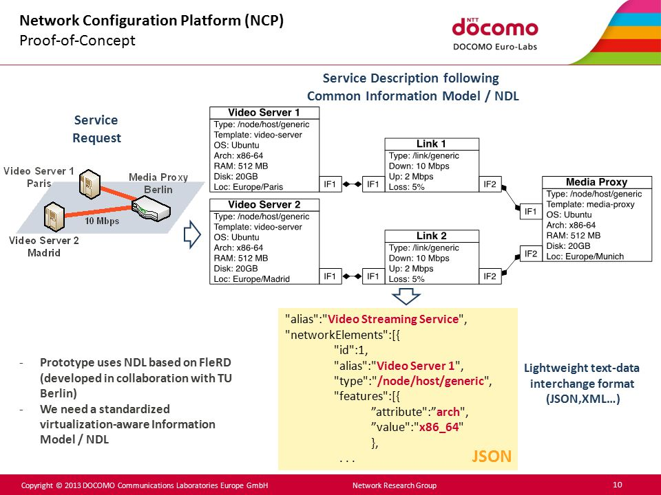 Copyright © 2013 DOCOMO Communications Laboratories Europe GmbH Network Research Group 10 Network Configuration Platform (NCP) Proof-of-Concept Servic