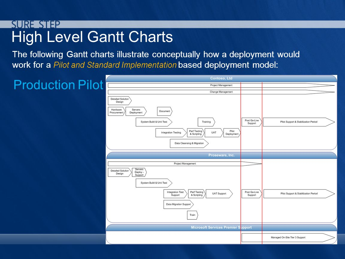 High Level Gantt Charts The following Gantt charts illustrate conceptually how a deployment would work for a Pilot and Standard Implementation based deployment model: Production Pilot