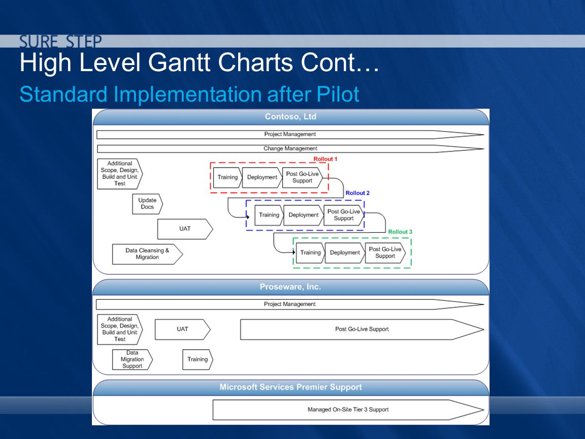 High Level Gantt Charts Cont… Standard Implementation after Pilot