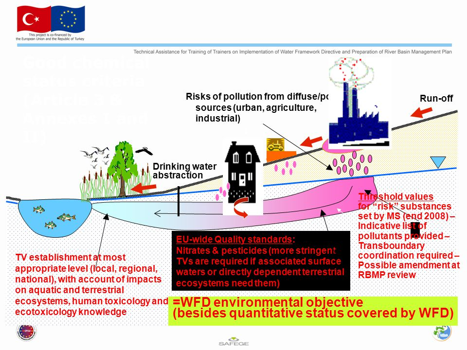 16 Risks of pollution from diffuse/point sources (urban, agriculture, industrial) EU-wide Quality standards: Nitrates & pesticides (more stringent TVs are required if associated surface waters or directly dependent terrestrial ecosystems need them) TV establishment at most appropriate level (local, regional, national), with account of impacts on aquatic and terrestrial ecosystems, human toxicology and ecotoxicology knowledge Drinking water abstraction Run-off Good chemical status criteria (Article 3 & Annexes I and II) Threshold values for risk substances set by MS (end 2008) – Indicative list of pollutants provided – Transboundary coordination required – Possible amendment at RBMP review =WFD environmental objective (besides quantitative status covered by WFD)