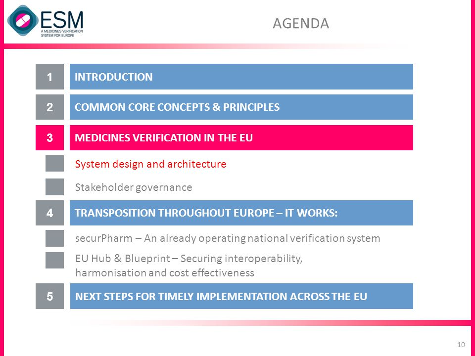 MEDICINES VERIFICATION IN THE EU 3 System design and architecture COMMON CORE CONCEPTS & PRINCIPLES 2 INTRODUCTION 1 Stakeholder governance 4 TRANSPOS