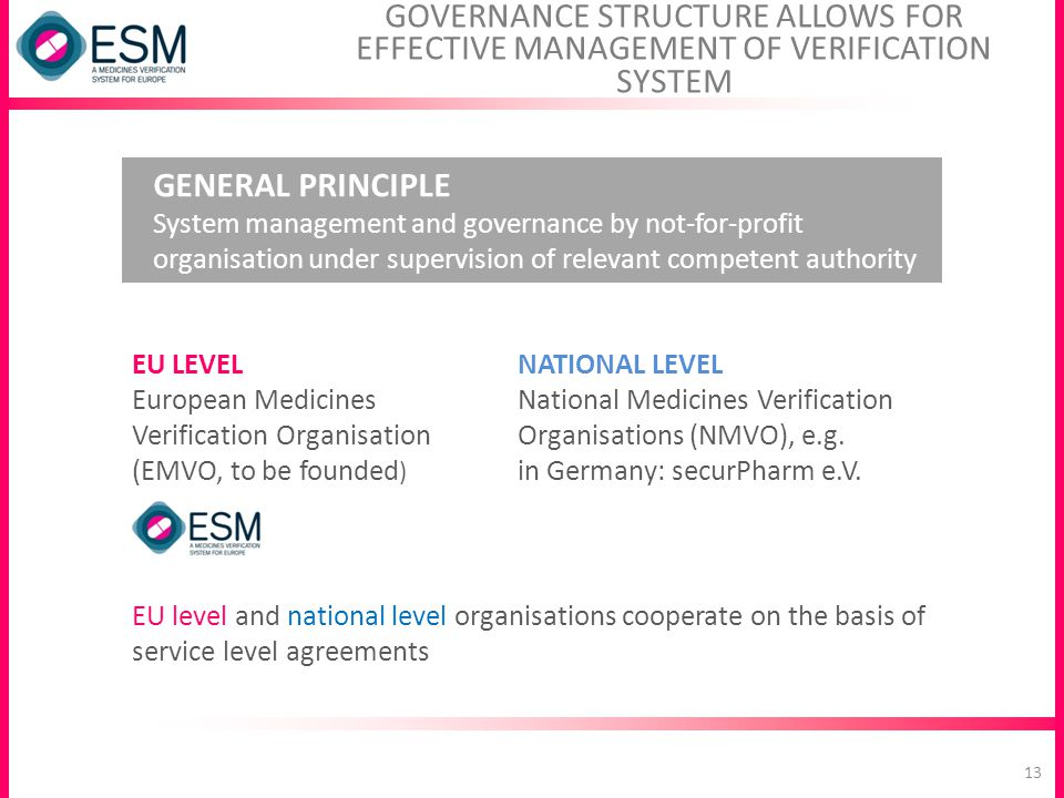 GOVERNANCE STRUCTURE ALLOWS FOR EFFECTIVE MANAGEMENT OF VERIFICATION SYSTEM GENERAL PRINCIPLE System management and governance by not-for-profit organ
