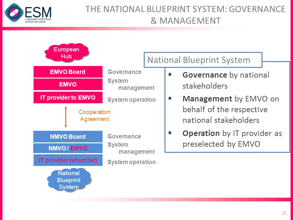 THE NATIONAL BLUEPRINT SYSTEM: GOVERNANCE & MANAGEMENT Cooperation Agreement NMVO / EMVO IT provider (short list) NMVO Board National Blueprint System