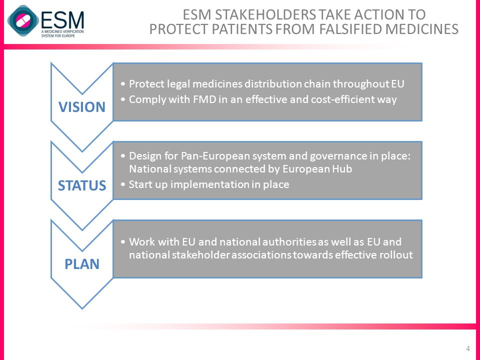 ESM STAKEHOLDERS TAKE ACTION TO PROTECT PATIENTS FROM FALSIFIED MEDICINES VISION Protect legal medicines distribution chain throughout EU Comply with