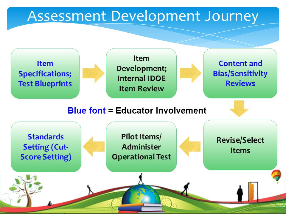 Blue font = Educator Involvement Assessment Development Journey